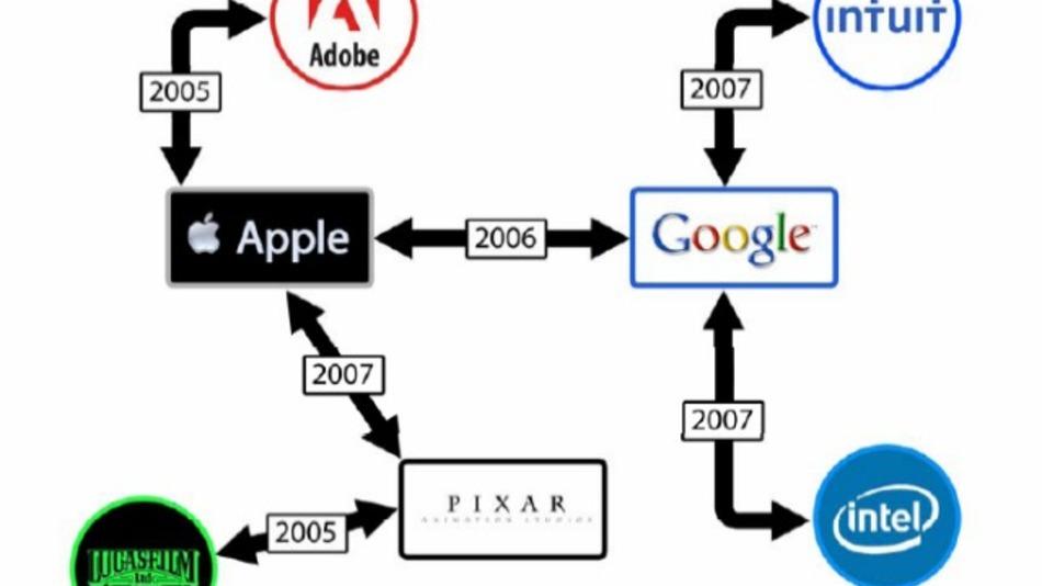 apple-pixar-google-lawsuit