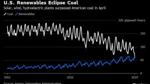 Clean Energy v Coal